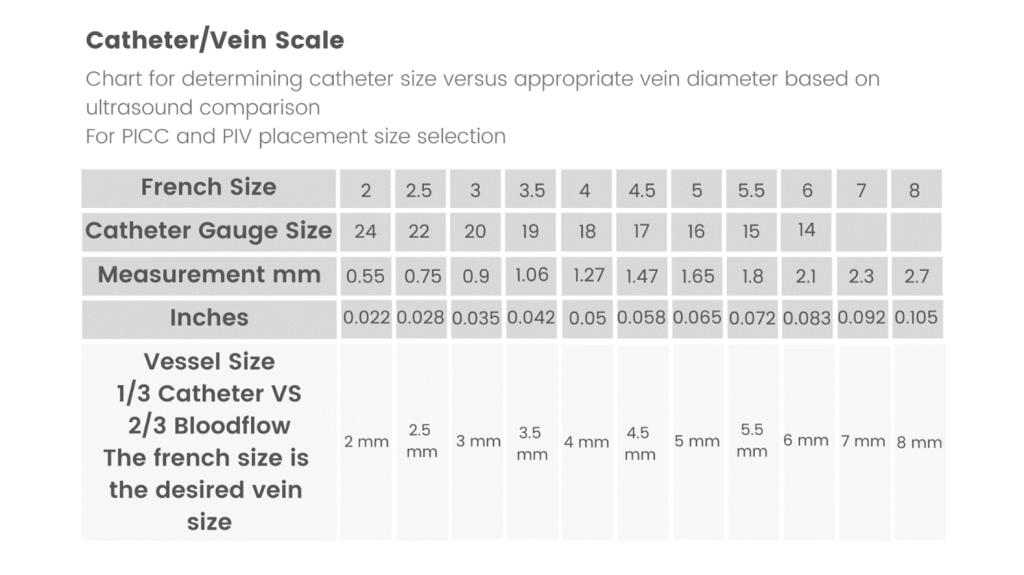 Chart for determining Catheter size versus appropriate vein diameter